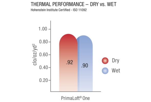 Primaloft-One-Wet-and-Dry-Diagram-copy